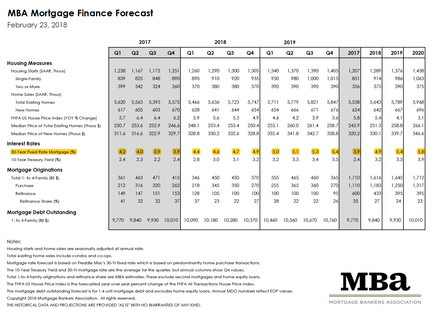 MBA Mortgage Finance Forecast - February